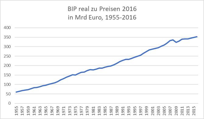 Brutto-Inlandsprodukt real