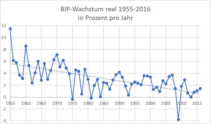 Wachstum Brutto-Inlandsprodukt