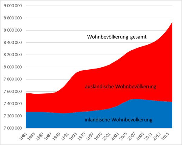 Entwicklung der Wohnbevölkerung