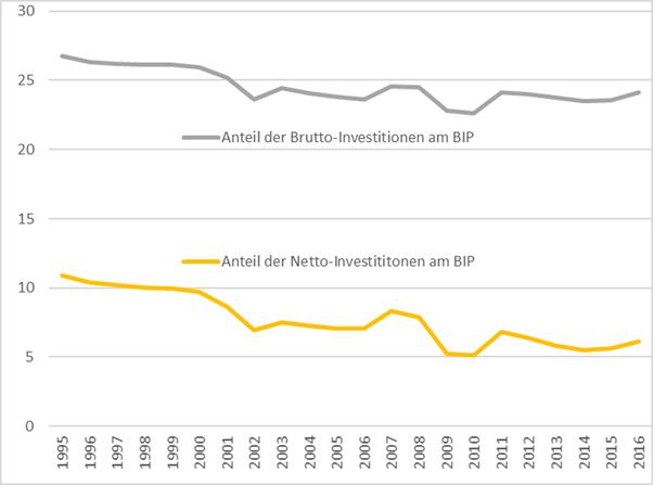 Brutto- und Netto-Investitionen am Brutto-Inlandsprodukt in Prozent