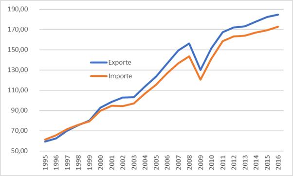 Exporte und Importe in Mrd. Euro